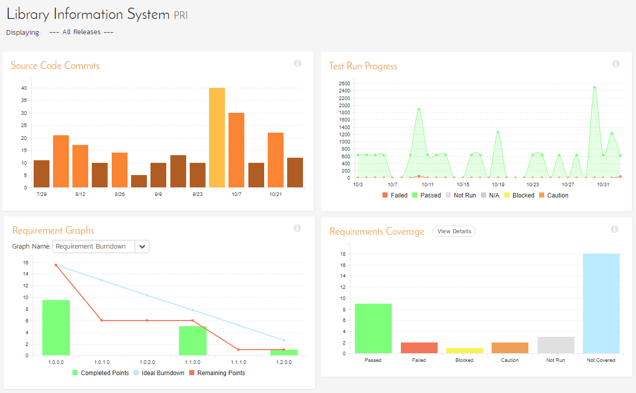 Application Lifecycle Management (ALM) Dashboards