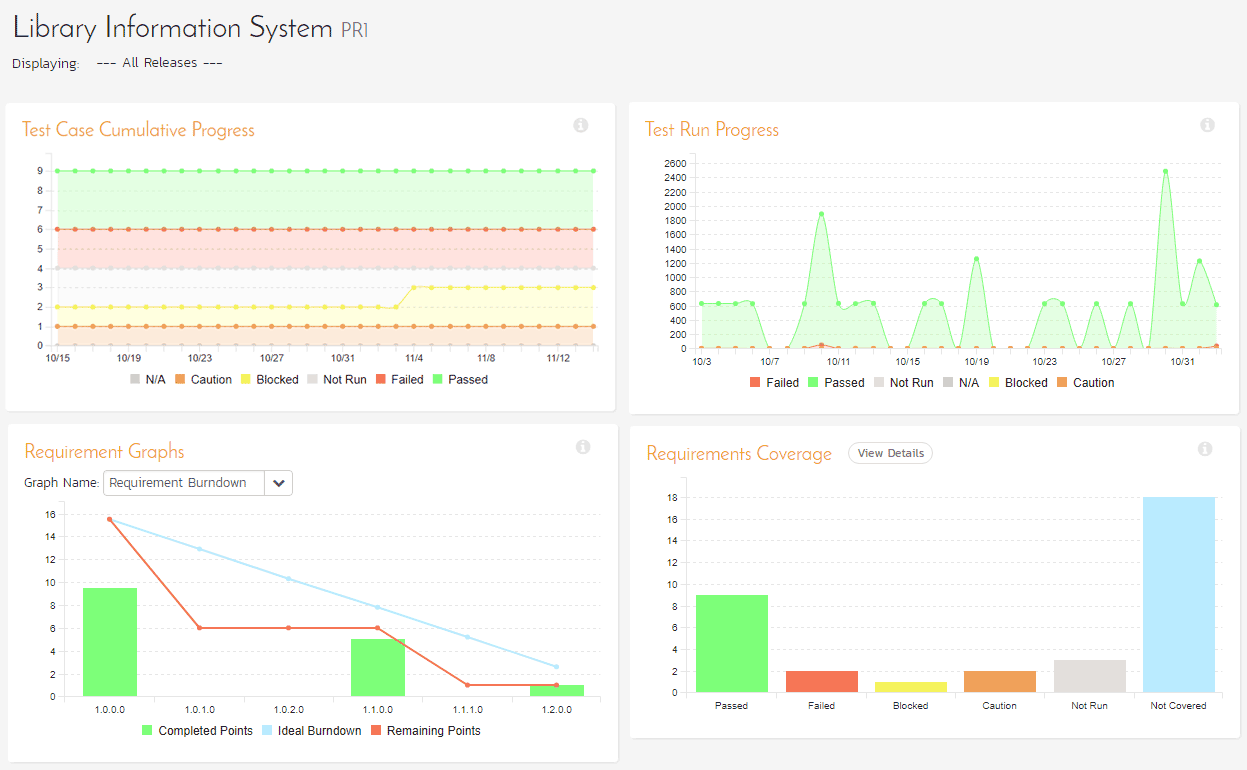 SpiraTeam Monitoring Dashboard
