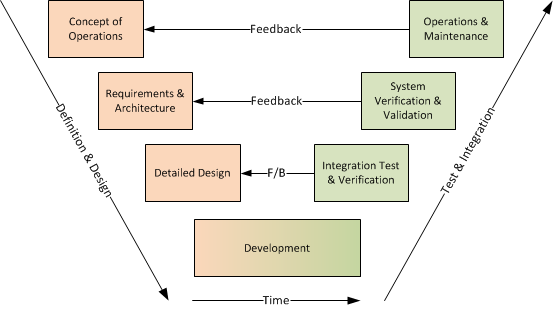 What Is Waterfall Hybrid Development Methodologies Inflectra
