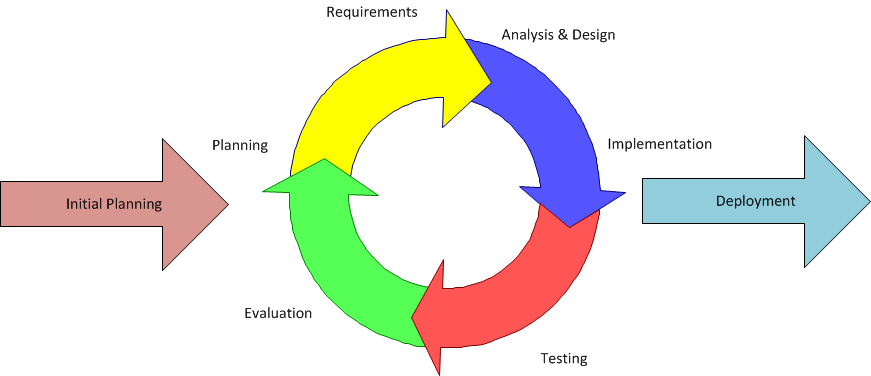 What is waterfall hybrid development methodologies inflectra iterative and incremental development ccuart Choice Image