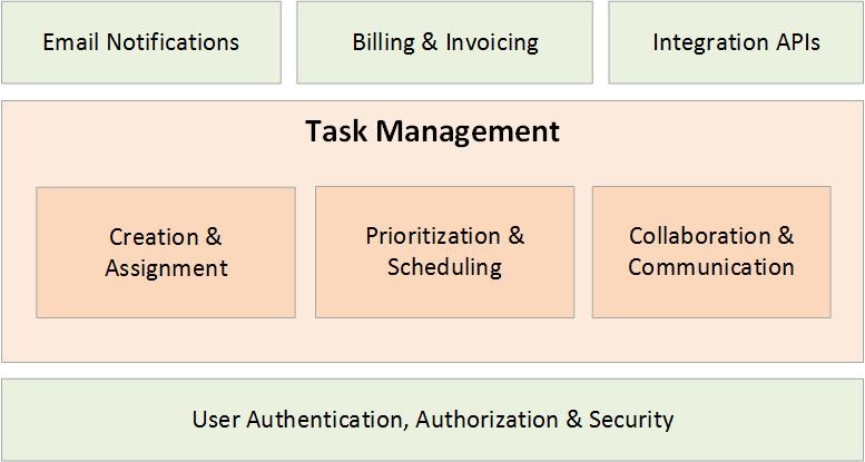 What is Task Management Software - Learn the Methods & Tools