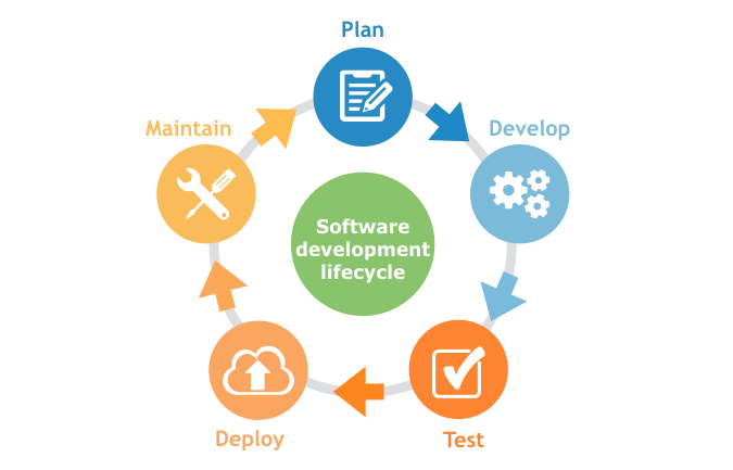 What is Application Lifecycle Management - Learn the Tools