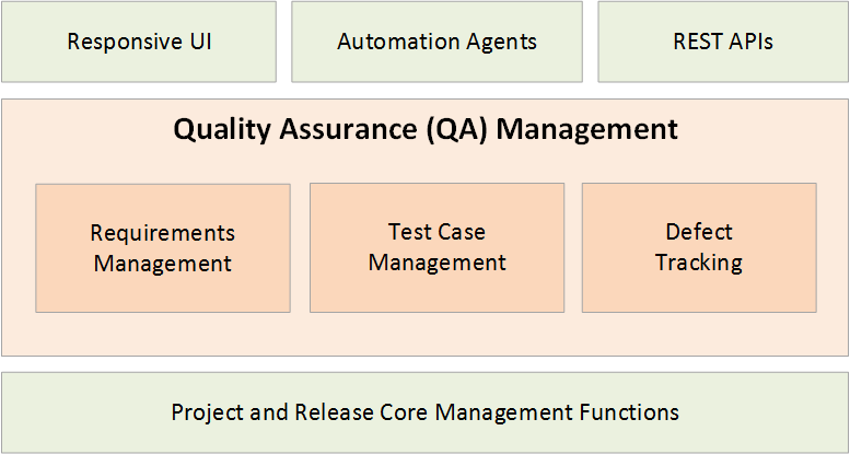 What Is Test Management Software Learn The Tools Methods - Software testing requirements