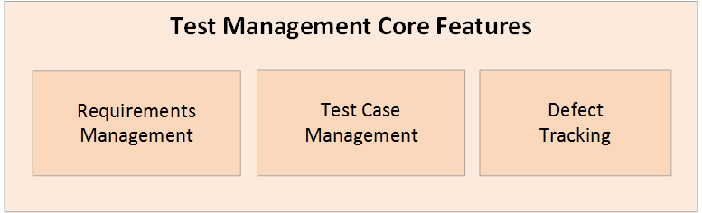 Test Management Software Is Explicitly Designed To Address These Challenges And Provide The Bridge Between Requirements Cases Defects