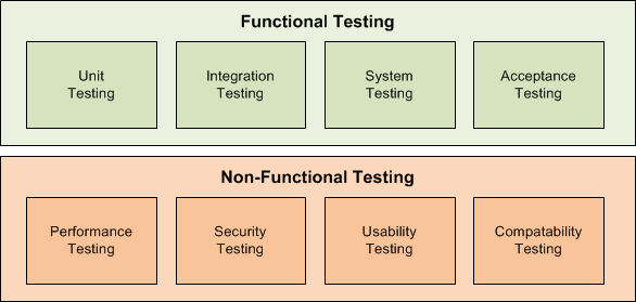 Software Testing Methodologies Learn The Methods Tools - Qa roadmap template