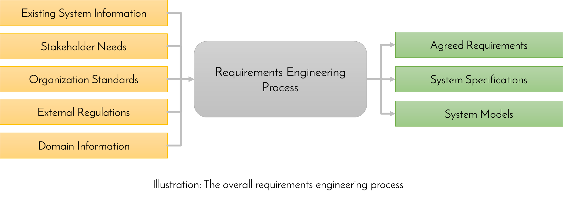 Principles Of Requirements Engineering Or Requirements Management - Software requirements