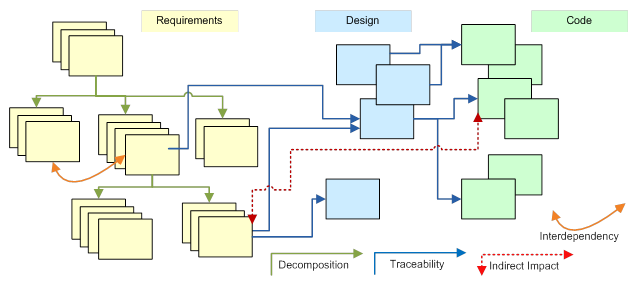 Principles of Requirements Engineering or Requirements