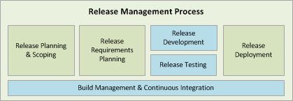 Agile Release Planning Methods & Tools