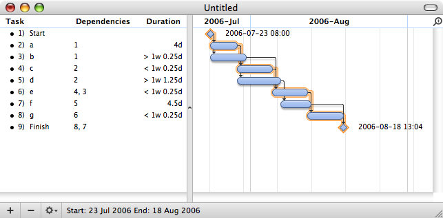 Gannt chart example