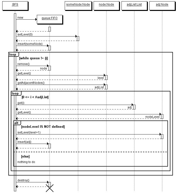Quick Sequence Diagram Editor Example