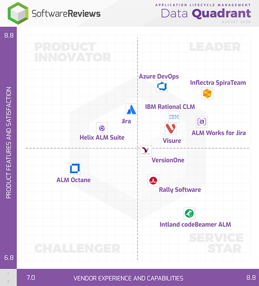 SpiraTeam ranked Leader in InfoTech ALM Data Quadrant