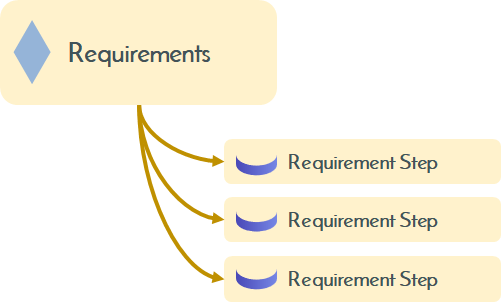 Requirements Management Systems