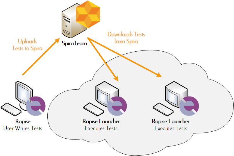 Diagram showing how to automate all your tests using SpiraTeam and Rapise