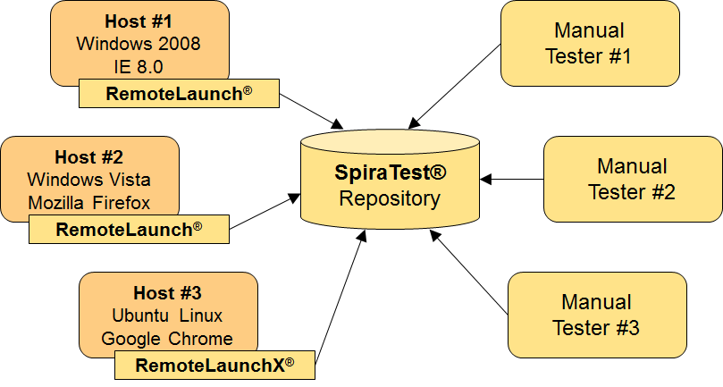 RemoteLaunch and SpiraTest Automated Testing