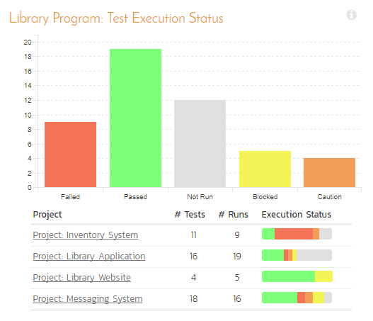 Review the health of your program with customizable dashboards and charts