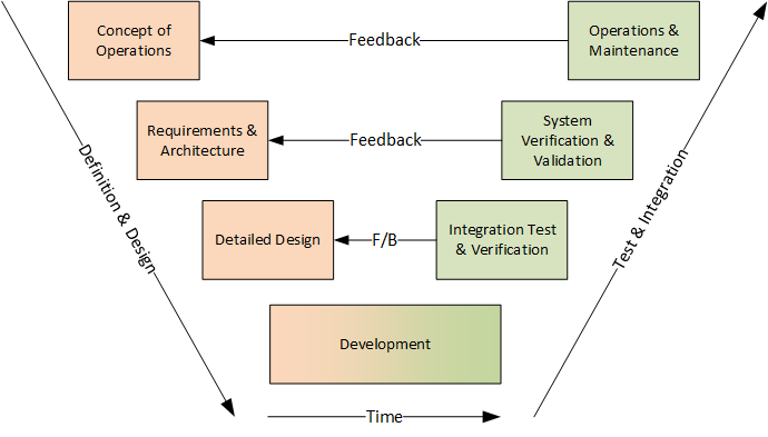 Best Practices When Using SpiraTeam for V-Model Projects - K